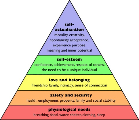 Maslow's Hierachy of Needs.